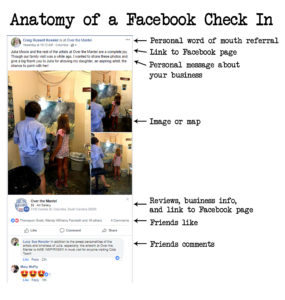 Anatomy of a Facebook Check In